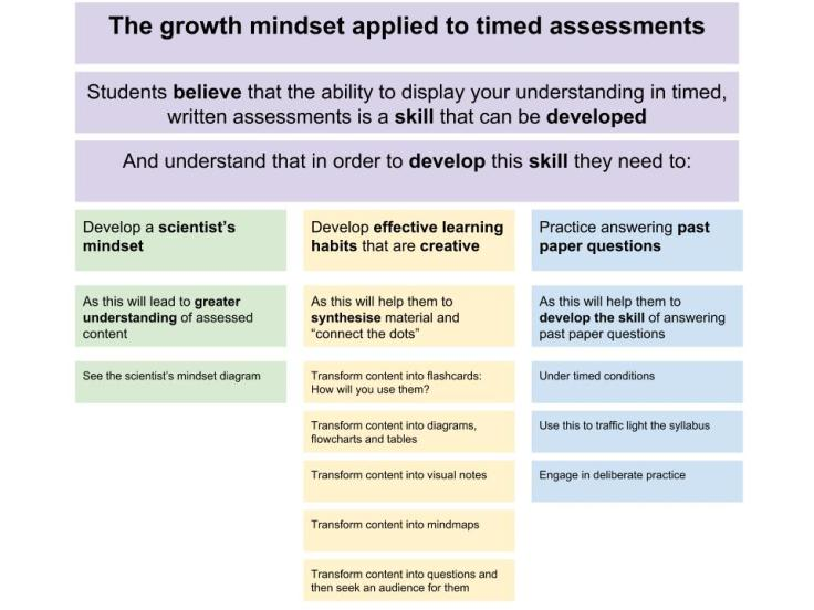 The Growth Mindset Applied to Timed Assessments
